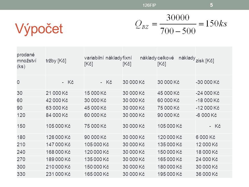 Výpočet prodané množství (ks) tržby [Kč] variabilní náklady [Kč]